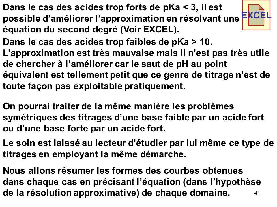 40 014 pKa Acides trop fortsAcides trop faibles Acides Faibles 3107 Erreur maximale en début de titrage Erreur maximale vers R = 1 Approximation Valab