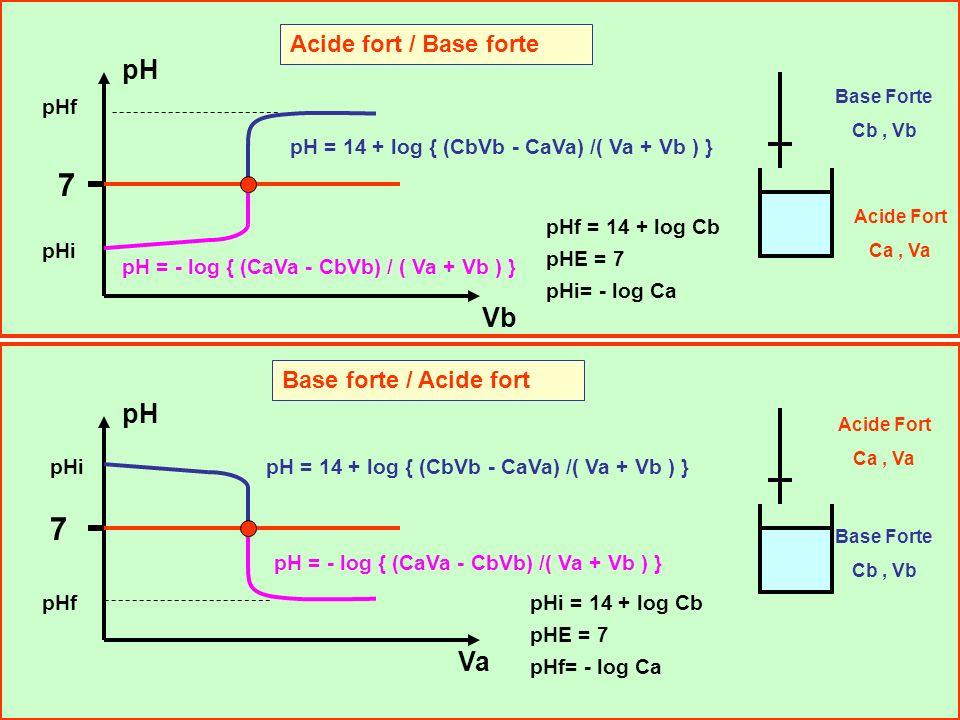 41 Dans le cas des acides trop forts de pKa < 3, il est possible daméliorer lapproximation en résolvant une équation du second degré (Voir EXCEL). EXC