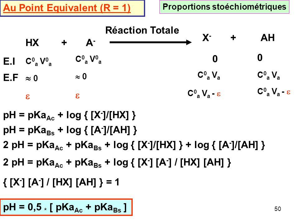 49 HX + A - Réaction Totale X - + AH Après le Point Equivalent (R > 1) E.I C 0 a V 0 a C 0 b V b ExcèsDéfaut E.F C 0 b V b - C 0 a V 0 a0 0 C 0 a V 0
