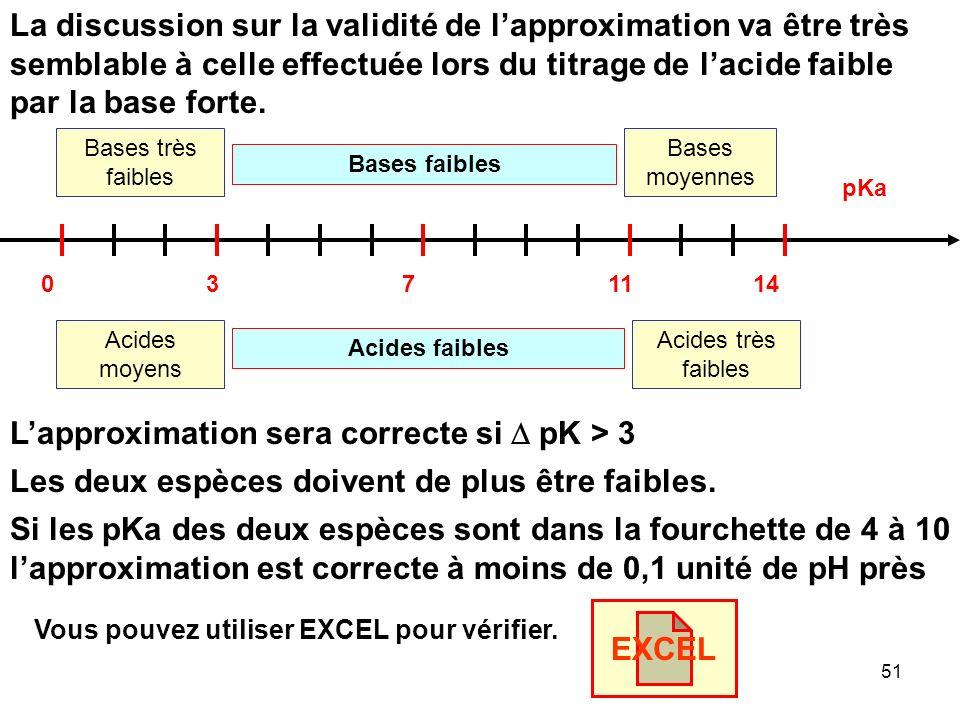 50 HX + A - Réaction Totale X - + AH Au Point Equivalent (R = 1) E.I C 0 a V 0 a E.F 0 0 C 0 a V a - Proportions stoéchiométriques 0 0 C 0 a V a - C 0