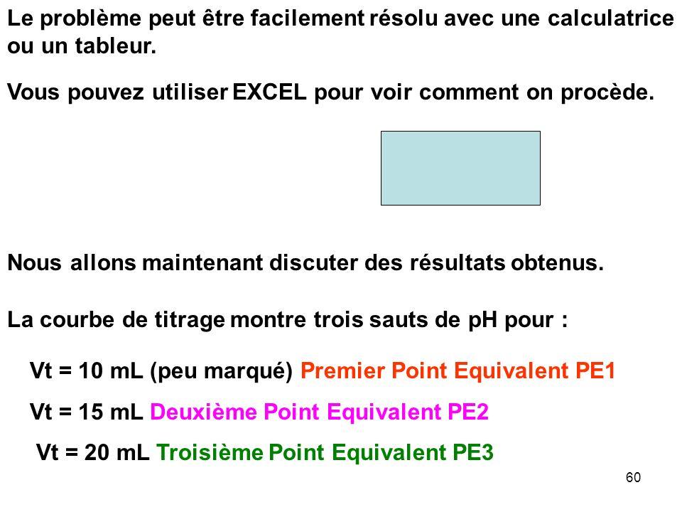 59 Vt =Vt = - V 0 Qi Qt C iMi = C 1 M 1 + C 2 M 2 Espèces titrées 1) NaOH = OH - = base forte : M 1 = -1 2) Na 2 CO 3 = CO 3 2- = dibase faible L 2 =