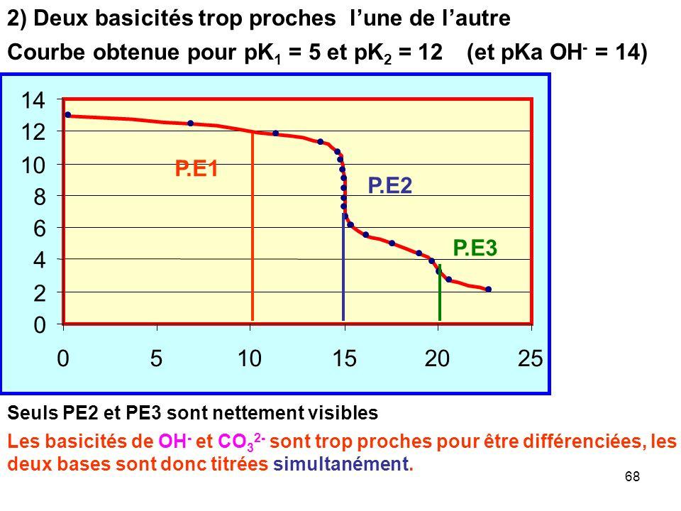 67 Courbe obtenue pour pK 1 = 5 et pK 2 = 9 Les trois saut sont nettement identifiés P.E1 P.E2 P.E3 1) Trois basicités nettement différentes (et pKa O