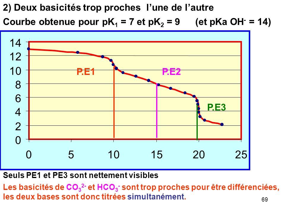 68 0 2 4 6 8 10 12 14 0510152025 P.E1 P.E2 P.E3 Courbe obtenue pour pK 1 = 5 et pK 2 = 12 Seuls PE2 et PE3 sont nettement visibles 2) Deux basicités t
