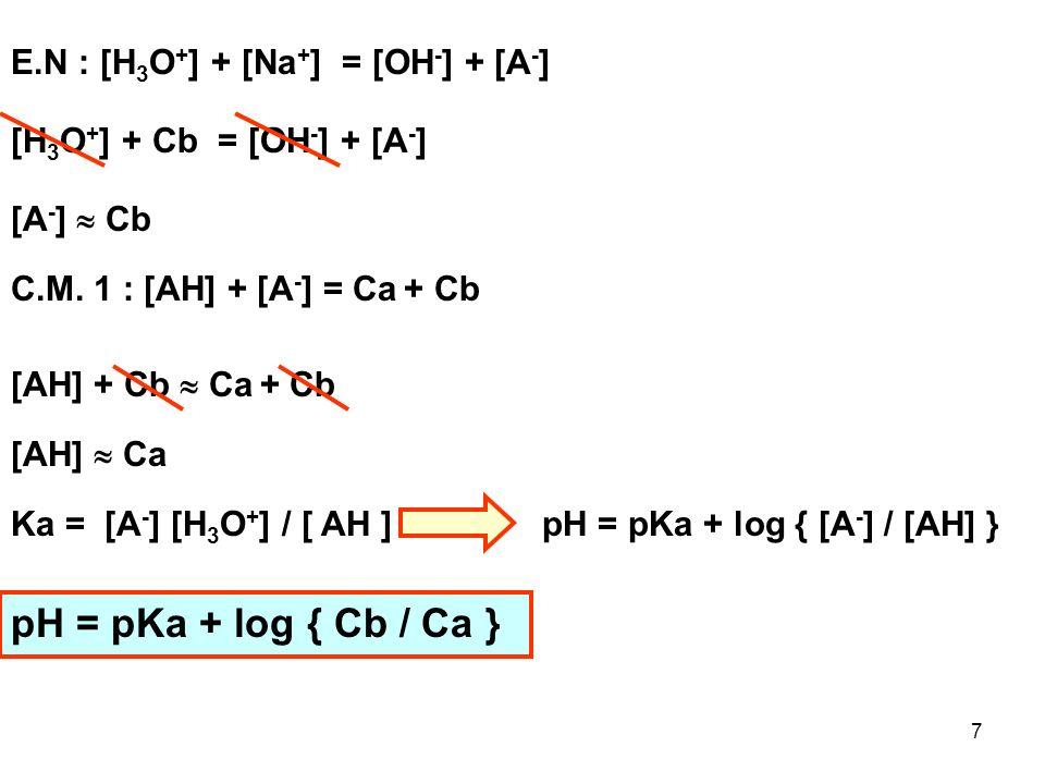 27 H 3 O + + OH - Réaction Totale 2 H 2 O Avant le Point Equivalent (R < 1) E.I C 0 a V 0 aC 0 b Vb ExcèsDéfaut E.F C 0 a V 0 a - C 0 b Vb0 [H 3 O + ] = { C 0 a V 0 a - C 0 b Vb } / V [H 3 O + ] = { C 0 a V 0 a - R C 0 a V 0 a } / V [H 3 O + ] = C 0 a V 0 a {1- R} / VV = V 0 a + R C 0 a V 0 a / C 0 b + V H2O C 0 b Vb = R C 0 a V a [H 3 O + ] = C 0 a V 0 a {1- R} / V 0 a + R C 0 a V 0 a / C 0 b + V H2O Si de plus VH 2 O = 0 ce qui sera souvent le cas : [H 3 O + ] = C 0 a {1- R} / { 1 + R C 0 a / C 0 b } pH = - log [ C 0 a V 0 a {1- R} / V 0 a + R C 0 a V 0 a / C 0 b + V H2O ] pH = - log [ C 0 a {1- R} / { 1 + R C 0 a / C 0 b } ]