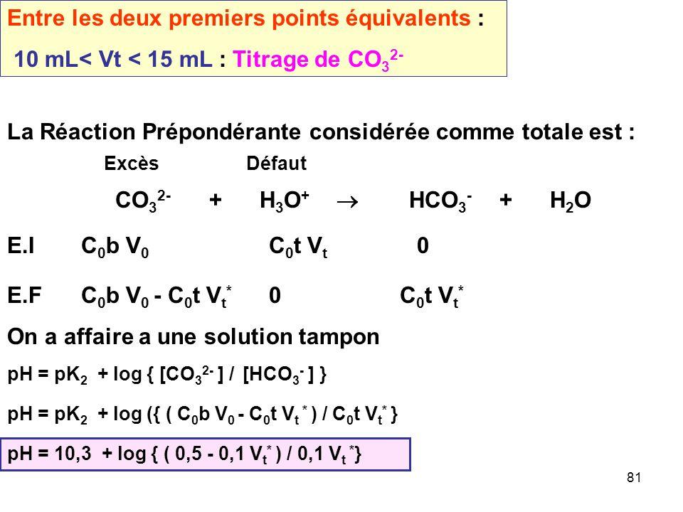 80 Remarque : CO 3 2- + H 2 O = HCO 3 - + OH - On peut résoudre plus simplement le problème en considérant que la Réaction Prépondérante est la réacti