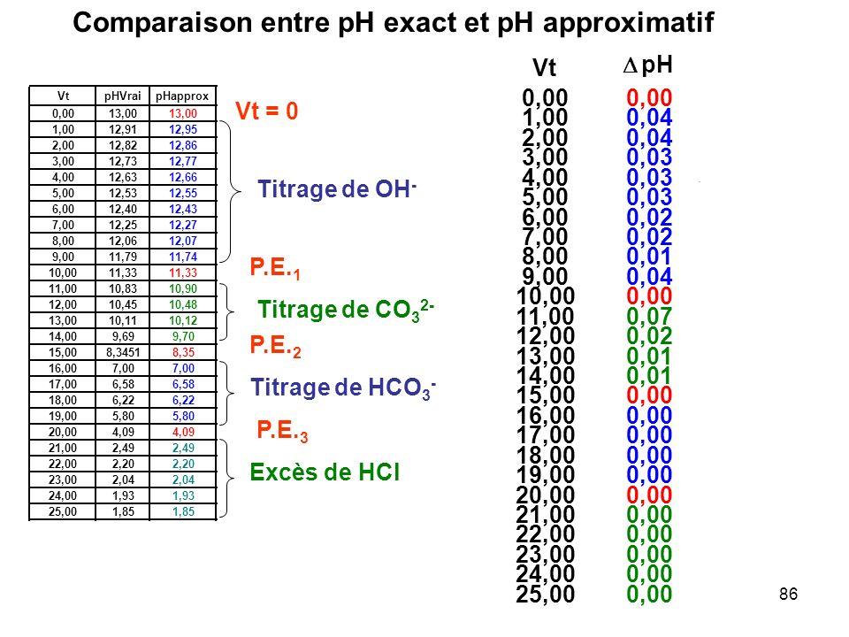 85 Après le 3 ème Point Equivalent ( Vt > 20 mL) Titrage de HCO 3 - : La R.P considérée comme totale est : HCO 3 - + H 3 O + H 2 CO 3 + H 2 O E.IC 0 b