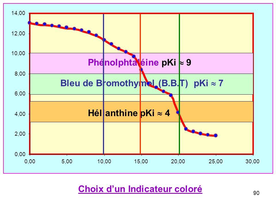 89 On voit que les approximations utilisées conduisent à dexcellents résultats dans lensemble. Toutefois, en tout début de titrage et dans la zone du