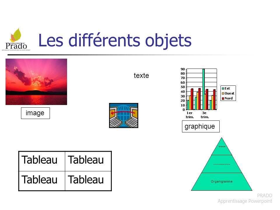 PRADO Apprentissage Powerpoint Les différents objets ++++ ---------------- Organigramme texte Tableau image graphique