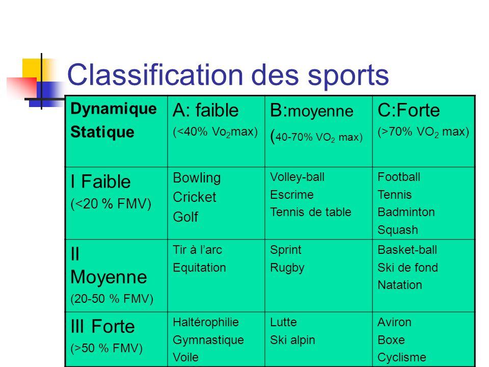 Classification des sports Dynamique Statique A: faible (<40% Vo 2 max) B: moyenne ( 40-70% VO 2 max) C:Forte (>70% VO 2 max) I Faible (<20 % FMV) Bowl