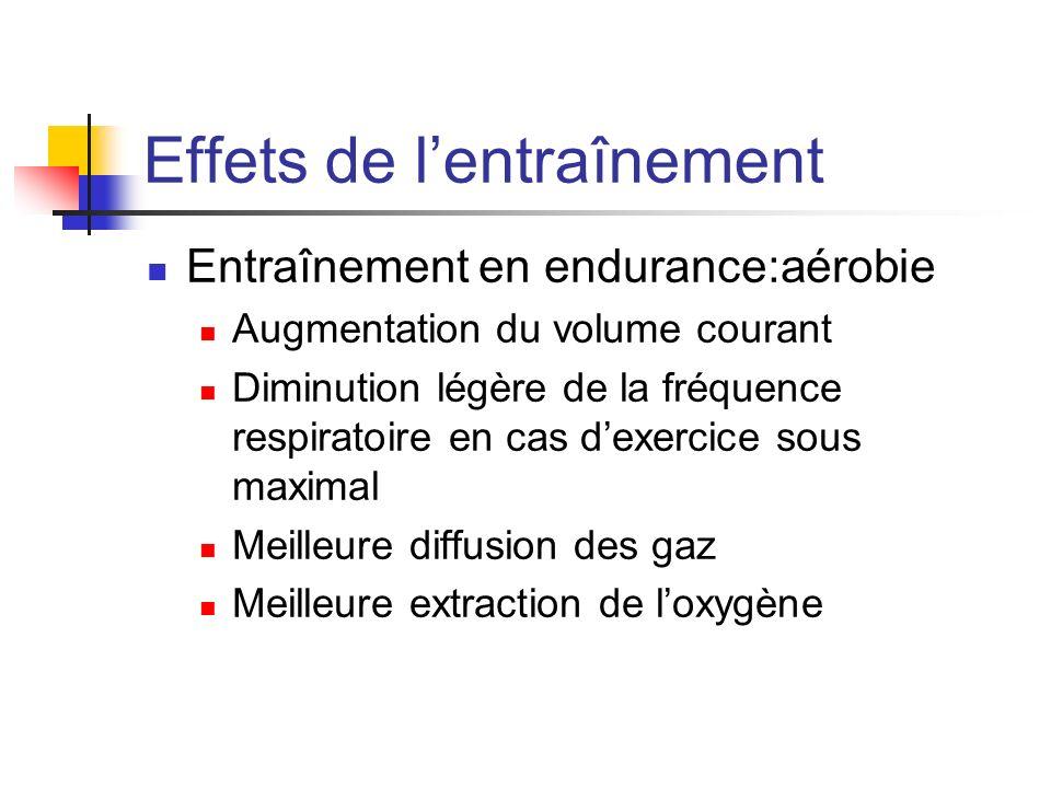 Effets de lentraînement Entraînement en endurance:aérobie Augmentation du volume courant Diminution légère de la fréquence respiratoire en cas dexerci
