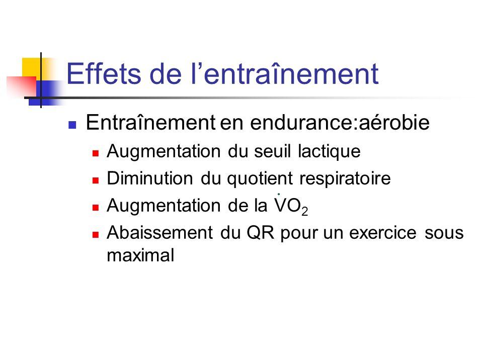 Effets de lentraînement Entraînement en endurance:aérobie Augmentation du seuil lactique Diminution du quotient respiratoire Augmentation de la VO 2 A