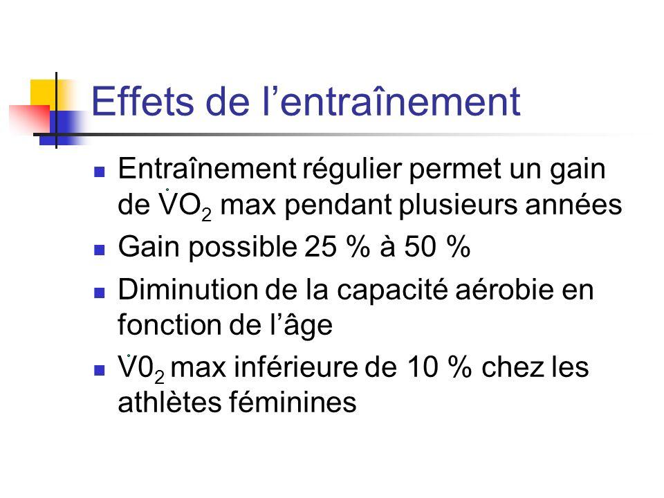 Effets de lentraînement Entraînement régulier permet un gain de VO 2 max pendant plusieurs années Gain possible 25 % à 50 % Diminution de la capacité