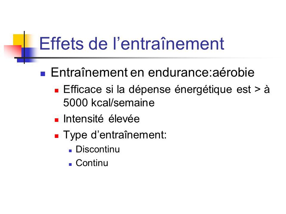 Effets de lentraînement Entraînement en endurance:aérobie Efficace si la dépense énergétique est > à 5000 kcal/semaine Intensité élevée Type dentraîne