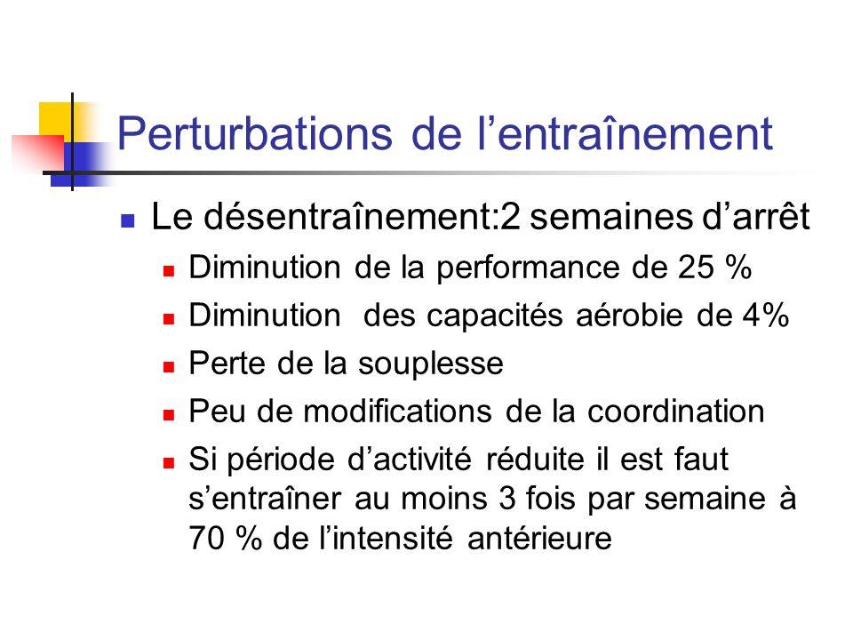 Perturbations de lentraînement Le désentraînement:2 semaines darrêt Diminution de la performance de 25 % Diminution des capacités aérobie de 4% Perte