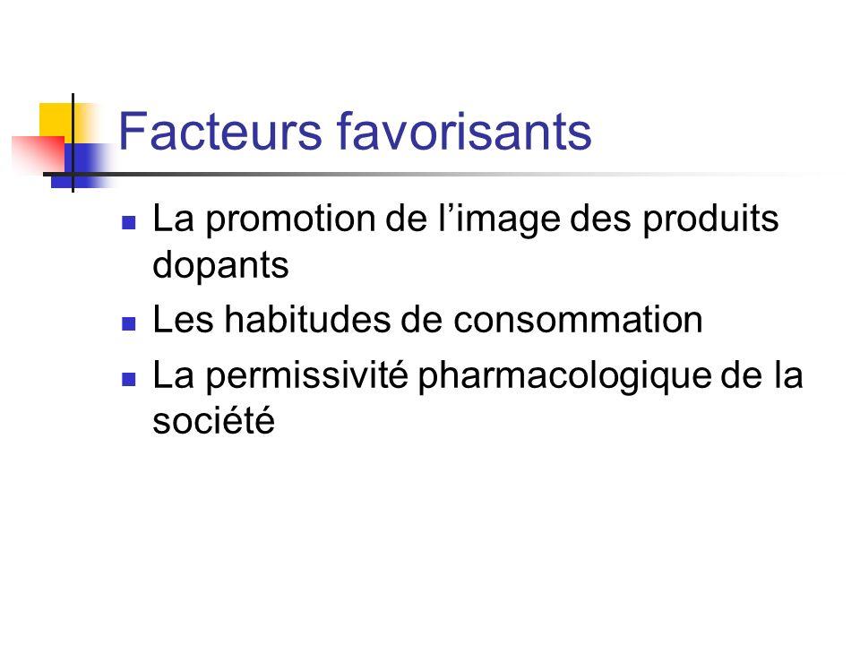 Facteurs favorisants La promotion de limage des produits dopants Les habitudes de consommation La permissivité pharmacologique de la société