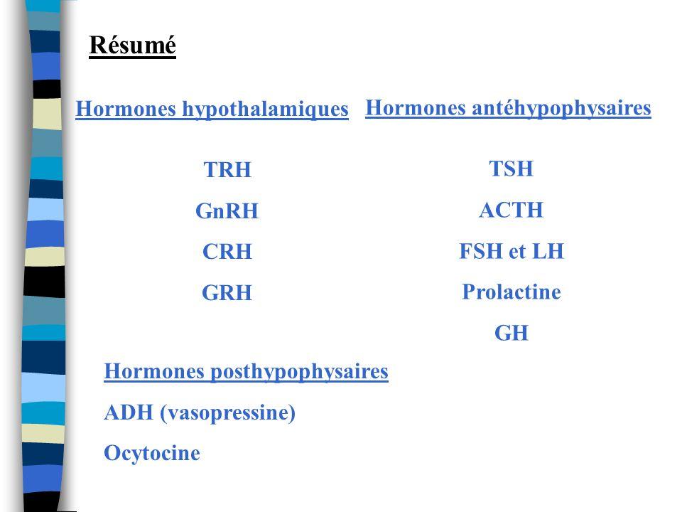 Résumé Hormones hypothalamiques TRH GnRH CRH GRH Hormones antéhypophysaires TSH ACTH FSH et LH Prolactine GH Hormones posthypophysaires ADH (vasopress