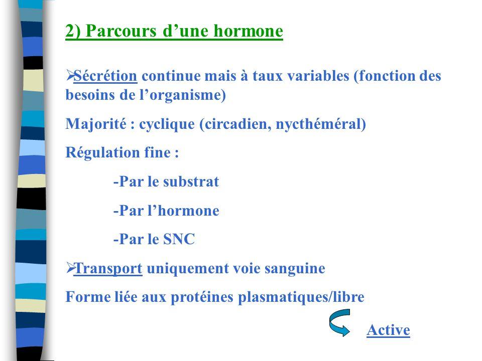 2) Parcours dune hormone Sécrétion continue mais à taux variables (fonction des besoins de lorganisme) Majorité : cyclique (circadien, nycthéméral) Ré