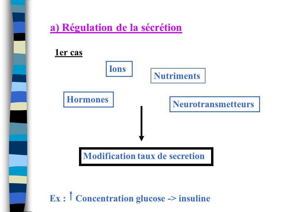 a) Régulation de la sécrétion Ions Nutriments Neurotransmetteurs Hormones Modification taux de secretion Ex : Concentration glucose -> insuline 1er ca