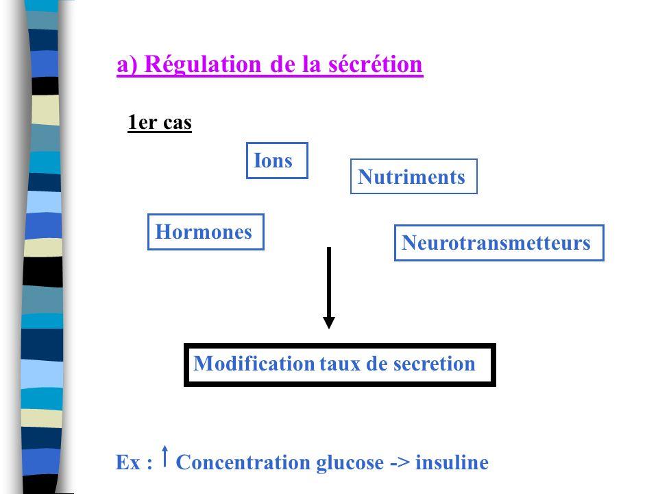 2ème cas : le rétrocontrôle Régulateur Glande Signal + Feedback - Surtout rétrocontrôle - Rétrocontrôle + rare
