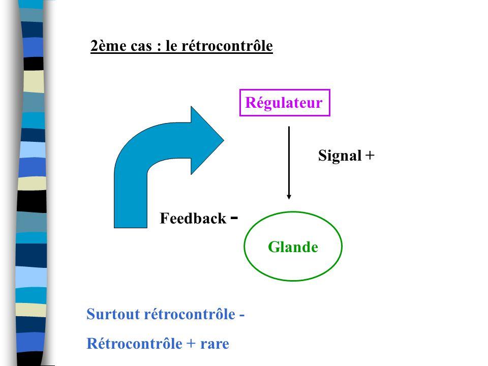 b) Modalités de diffusion AutocrineParacrine