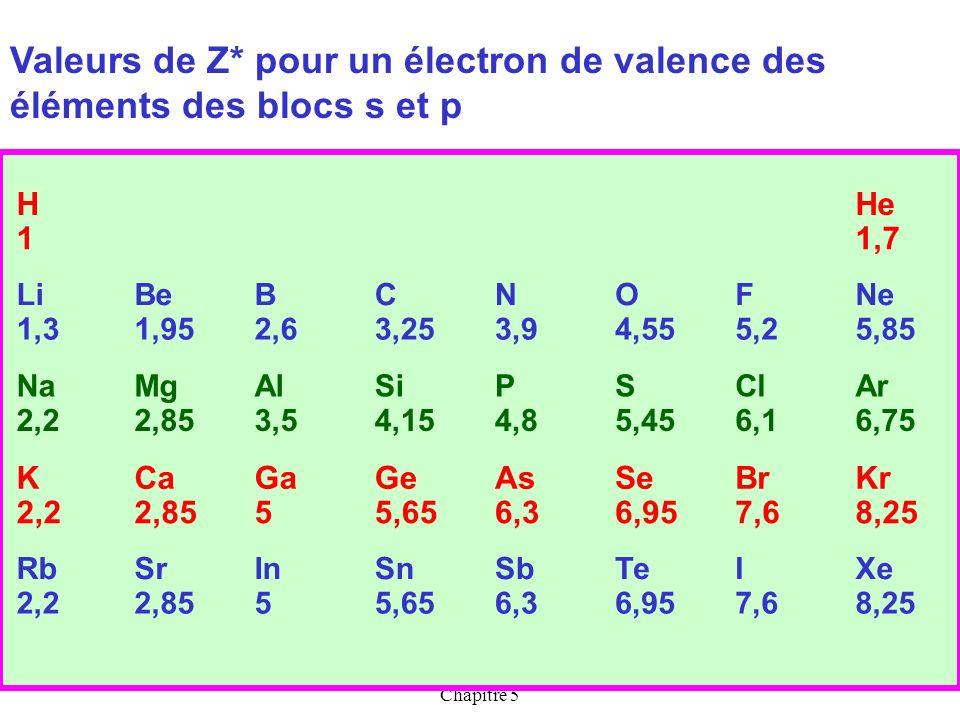 Cours de T.BRIERE-Les ATOMES- Chapitre 5 11 4s Exemples Zn : Z = 30 : [1s 2 ] ; [2s 2 ; 2p 6 ] ;[ 3s 2 ; 3p 6 ] ; [3d 10 ] ; [4s 2 ] +30 [1s 2 ] [2s 2