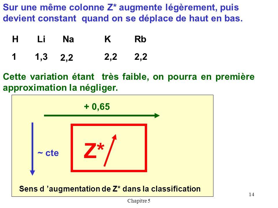 Cours de T.BRIERE-Les ATOMES- Chapitre 5 13 Variation de Z* Sur une ligne de la classification, Z* augmente régulièrement de la gauche vers la droite