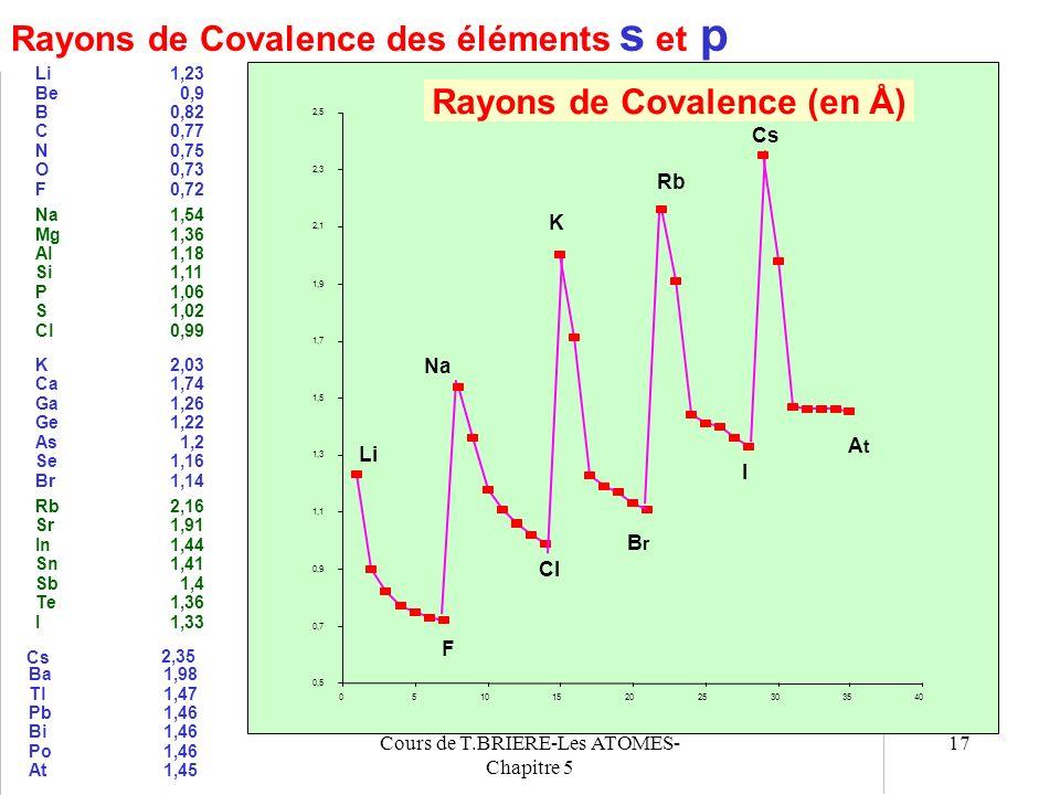 Cours de T.BRIERE-Les ATOMES- Chapitre 5 16 La taille des atomes : Le rayon Atomique On suppose que les atomes ont une symétrie sphérique. Le rayon de