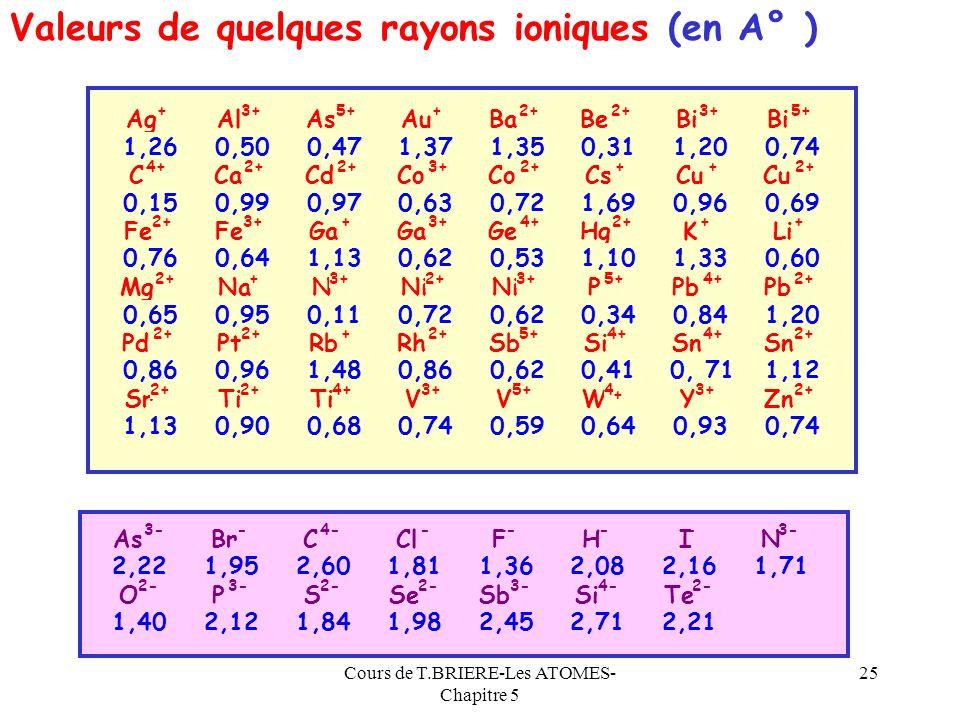 Cours de T.BRIERE-Les ATOMES- Chapitre 5 24 Les anions sont donc toujours plus gros que leurs atomes neutres dorigine. Les cations sont donc toujours