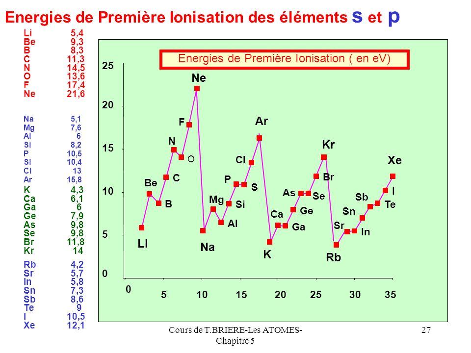 Cours de T.BRIERE-Les ATOMES- Chapitre 5 26 Energies dionisation successives A A+A+ + e-e- + A+A+ A2+A2+ e-e- + A2+A2+ A3+A3+ e-e- Première Ionisation