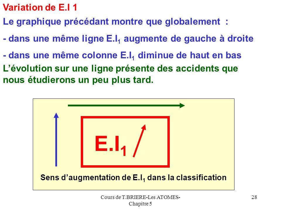 Cours de T.BRIERE-Les ATOMES- Chapitre 5 27 Li Be B C N O F Ne 5,4 9,3 8,3 11,3 14,5 13,6 17,4 21,6 Na Mg Al Si P Cl Ar 5,1 7,6 6 8,2 10,5 10,4 13 15,