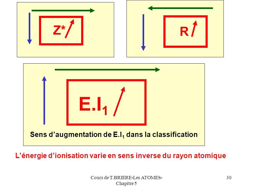 Cours de T.BRIERE-Les ATOMES- Chapitre 5 29 Pour retenir facilement ce résultat, on considère souvent que cest la valeur de Z* qui fixe la valeur de E