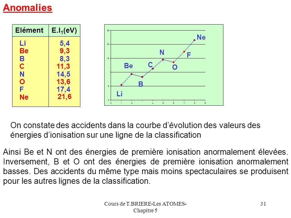 Cours de T.BRIERE-Les ATOMES- Chapitre 5 30 Z* R E.I 1 Sens daugmentation de E.I 1 dans la classification Lénergie dionisation varie en sens inverse d