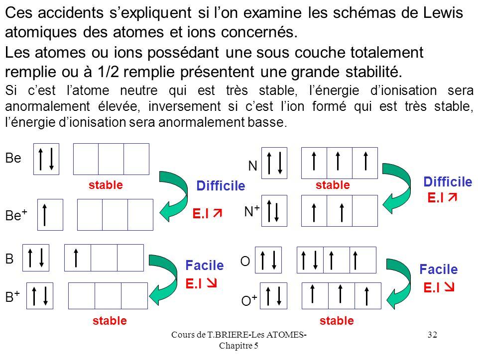Cours de T.BRIERE-Les ATOMES- Chapitre 5 31 Li Be B C N O F Ne 0 5 15 20 25 012456789 Anomalies Li5,4 Be9,3 B8,3 C11,3 N14,5 O13,6 F17,4 Ne 21,6 Eléme