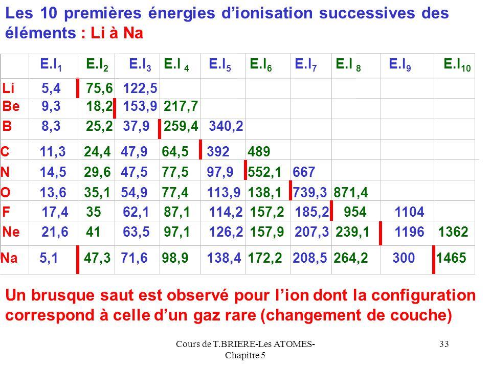 Cours de T.BRIERE-Les ATOMES- Chapitre 5 32 Be Be + B+B+ B stable E.I stable Difficile Facile stable Difficile N N+N+ O stable O+O+ Facile E.I Ces acc