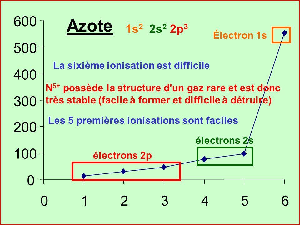 Cours de T.BRIERE-Les ATOMES- Chapitre 5 36 Si on porte sur un graphique les valeurs des énergies successives dionisation en fonction de leur numéro.