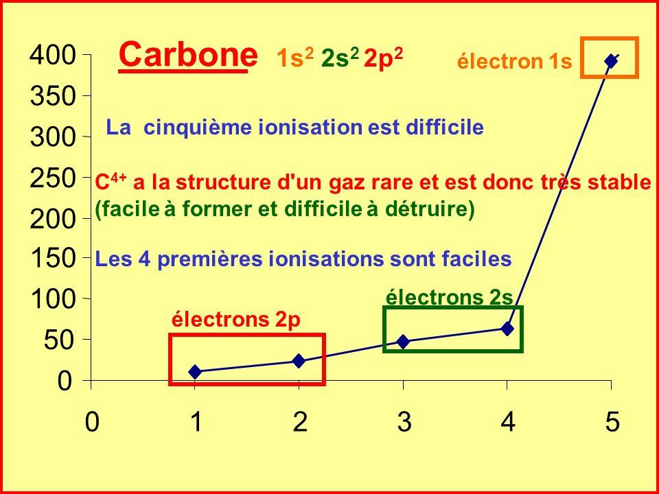 Cours de T.BRIERE-Les ATOMES- Chapitre 5 37 Azote 0 100 200 300 400 500 600 0123456 Les 5 premières ionisations sont faciles La sixième ionisation est