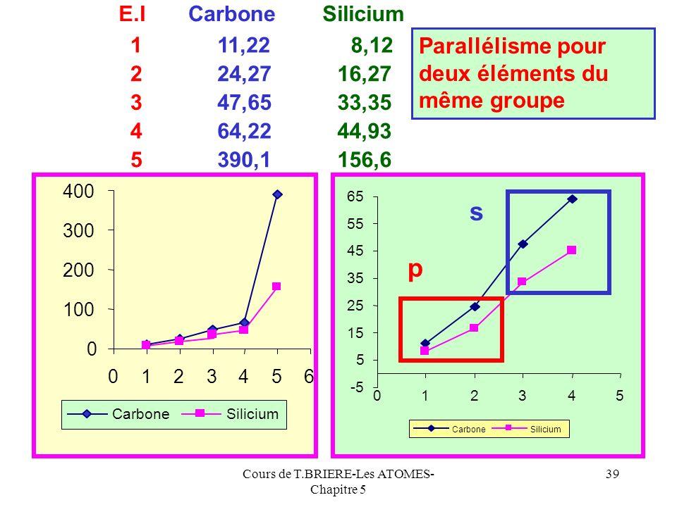 Cours de T.BRIERE-Les ATOMES- Chapitre 5 38 Carbone 0 50 100 150 200 250 300 350 400 012345 La cinquième ionisation est difficile C 4+ a la structure