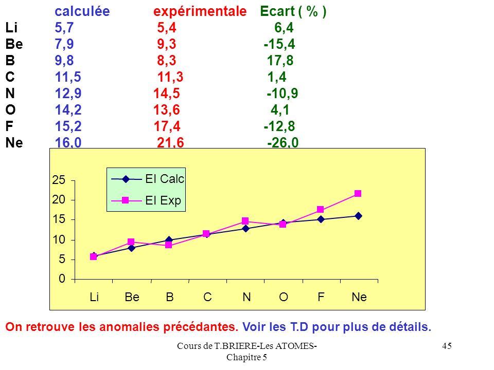 Cours de T.BRIERE-Les ATOMES- Chapitre 5 44 E 3 = - 56,23 eV E 3 - 62,87 eV E.I 1 = E Cl+ - E Cl = 6 E 3 - 7 E 3 E.I 1 = 6 E 3 - 7 E 3 = 16,39 eV Cett
