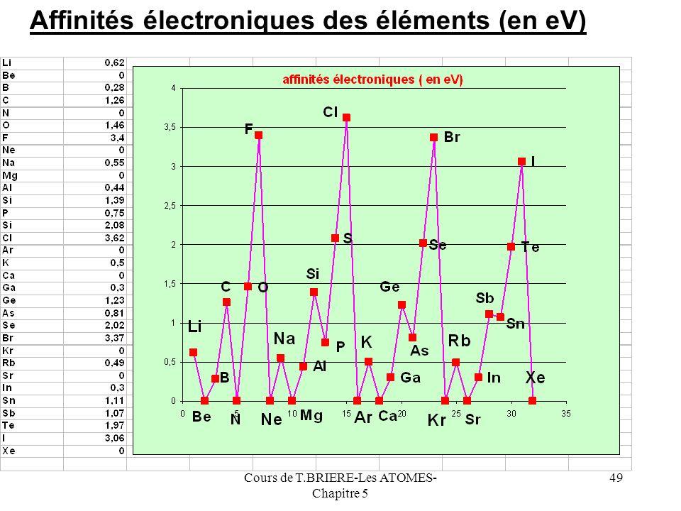 Cours de T.BRIERE-Les ATOMES- Chapitre 5 48 Si les énergies dionisation successives sont des grandeurs facilement mesurables expérimentalement, il nen