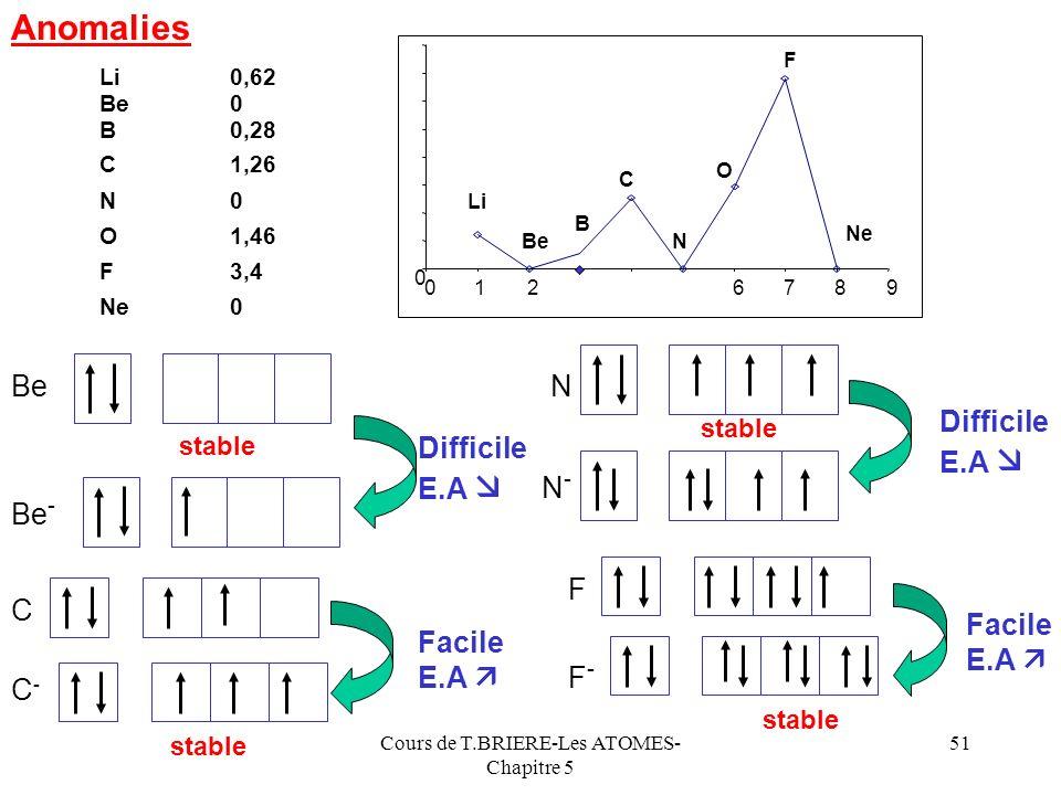 Cours de T.BRIERE-Les ATOMES- Chapitre 5 50 Z* R E.A Sens daugmentation de E.A 1 dans la classification Lélectroaffinité varie comme lénergie dionisat