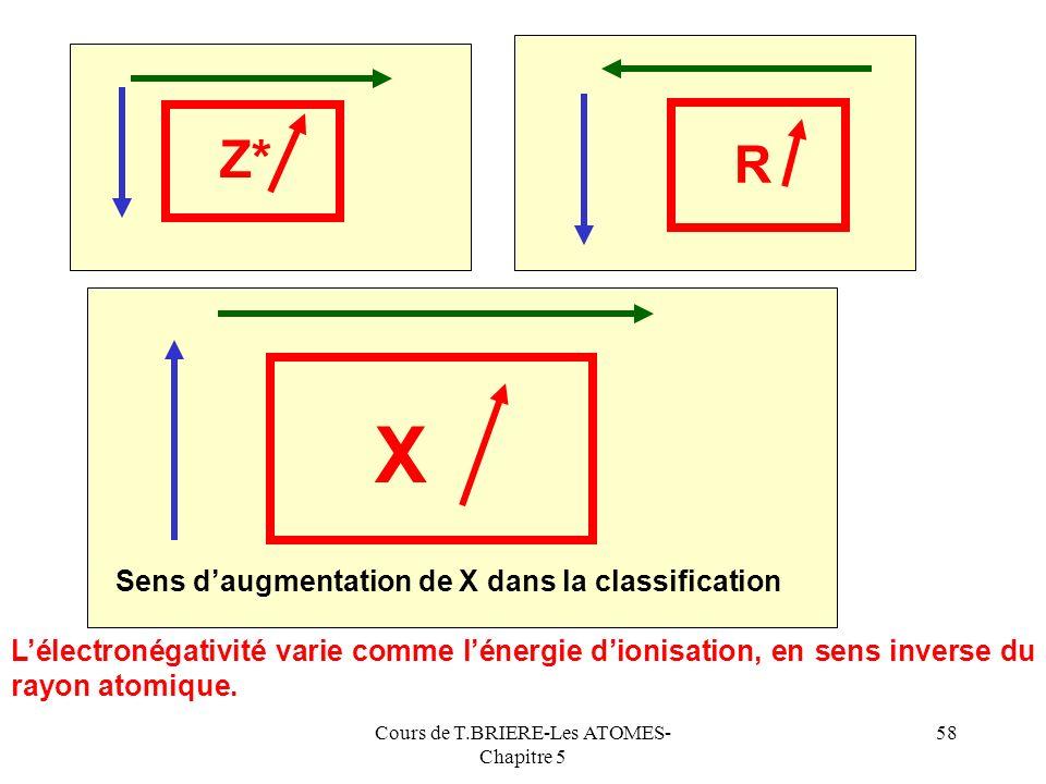 Cours de T.BRIERE-Les ATOMES- Chapitre 5 57 Li Be B C N O F Na Mg Al Si P S Cl K Ca Ga Ge As Se Br Rb Sr In Sn Sb Te I Mulliken 0,94 1,46 2,01 2,63 2,
