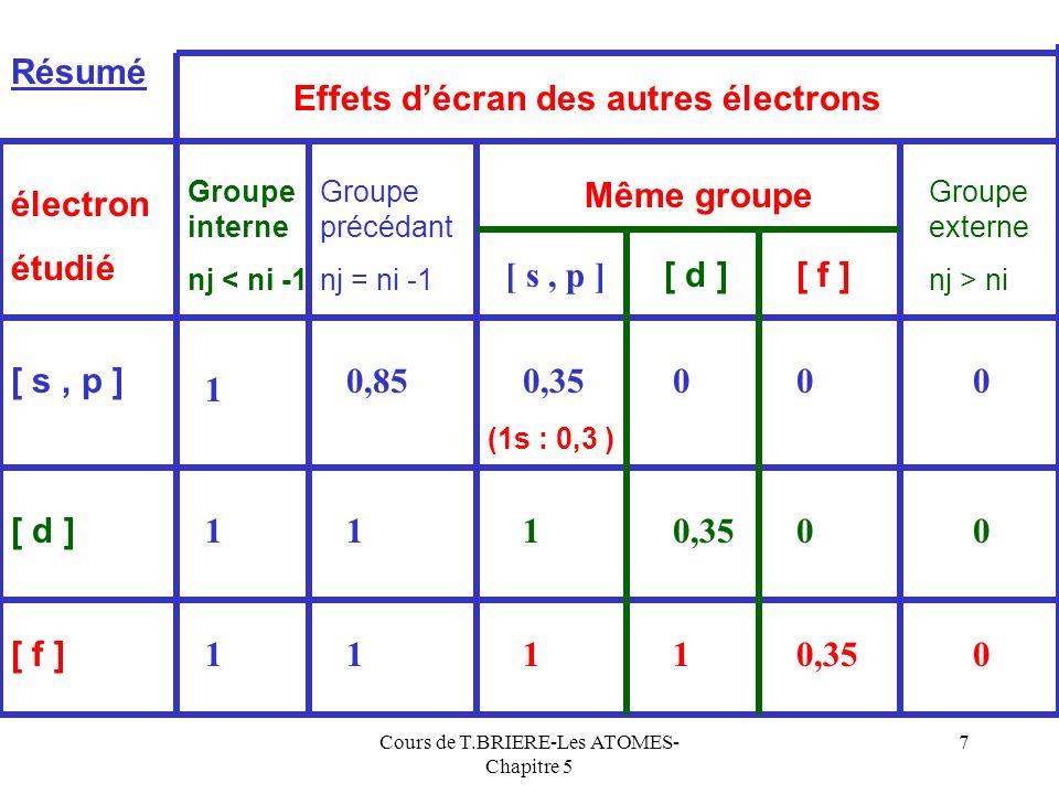 Cours de T.BRIERE-Les ATOMES- Chapitre 5 7 Résumé Groupe interne nj < ni -1 Groupe précédant nj = ni -1 Même groupe Groupe externe nj > ni [ s, p ] [ d ] [ f ] 0,85 1 1 [ s, p ] [ d ][ f ] 10,350 11 0 0 0 Effets décran des autres électrons électron étudié 0,3500 (1s : 0,3 ) 1 1 1