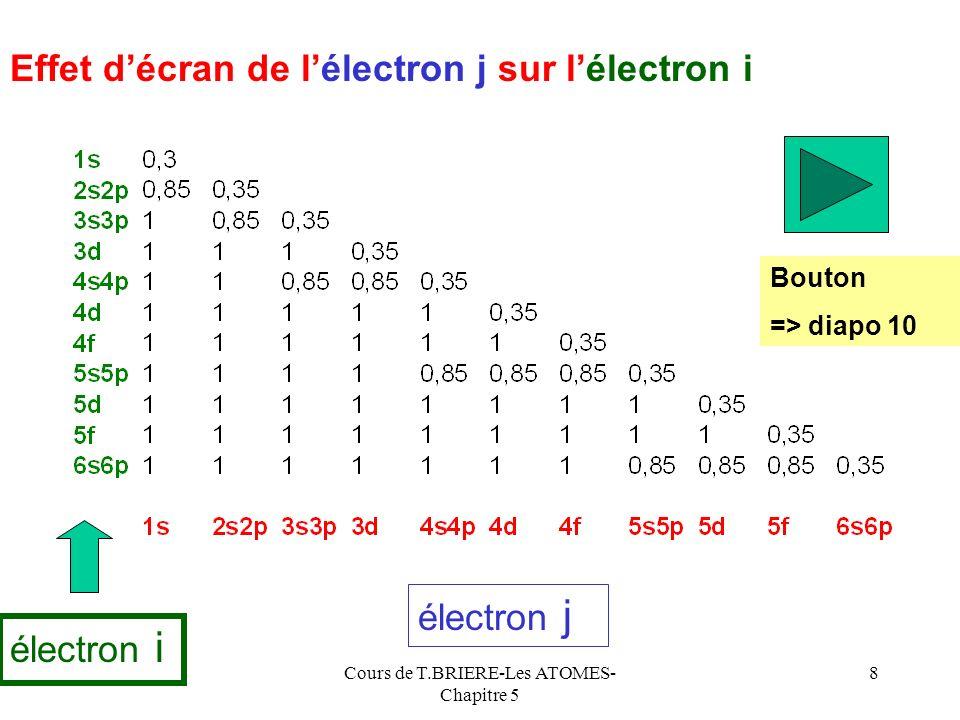 Cours de T.BRIERE-Les ATOMES- Chapitre 5 28 Variation de E.I 1 Le graphique précédant montre que globalement : - dans une même ligne E.I 1 augmente de gauche à droite - dans une même colonne E.I 1 diminue de haut en bas E.I 1 Sens daugmentation de E.I 1 dans la classification Lévolution sur une ligne présente des accidents que nous étudierons un peu plus tard.