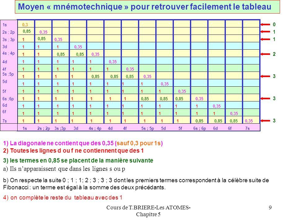 Cours de T.BRIERE-Les ATOMES- Chapitre 5 49 Affinités électroniques des éléments (en eV)