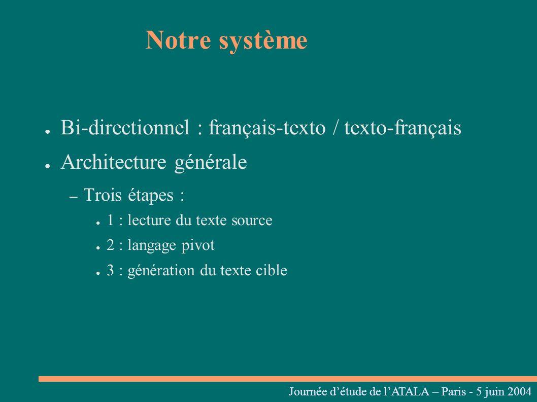 Bi-directionnel : français-texto / texto-français Architecture générale – Trois étapes : 1 : lecture du texte source 2 : langage pivot 3 : génération