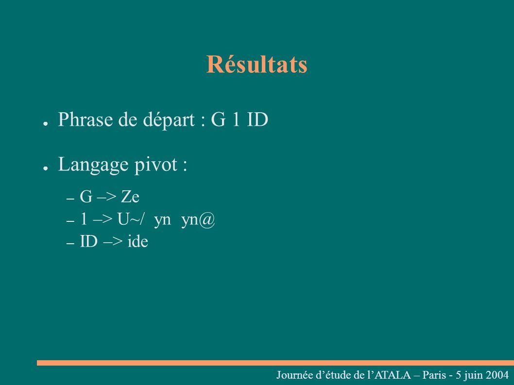Résultats Phrase de départ : G 1 ID Langage pivot : – G –> Ze – 1 –> U~/ yn yn@ – ID –> ide Journées linguistiques du Centre L. Tesnière – 05 et 06 ma