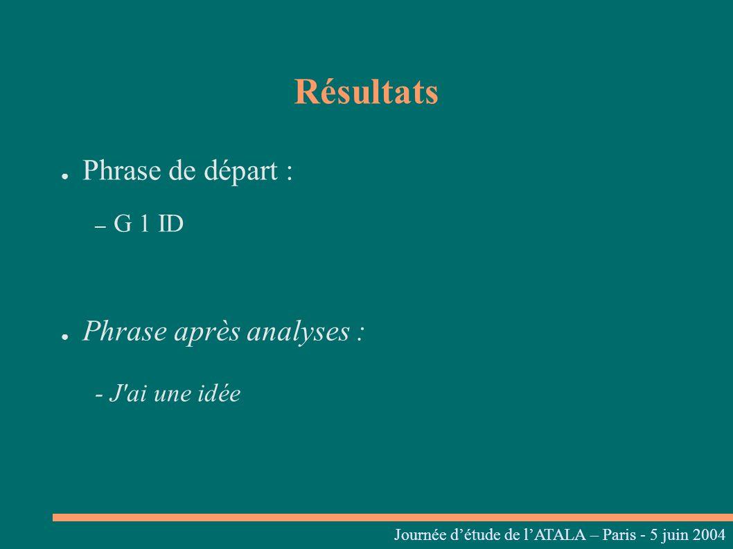 Résultats Phrase de départ : – G 1 ID Phrase après analyses : - J'ai une idée Journées linguistiques du Centre L. Tesnière – 05 et 06 mars 2004 Journé