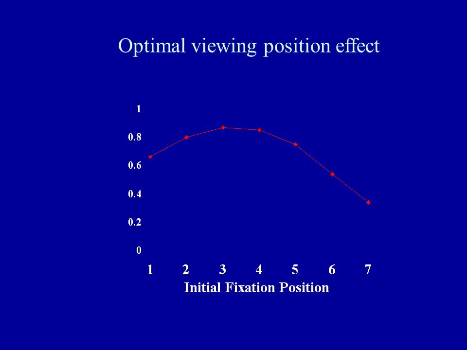 Optimal viewing position effect