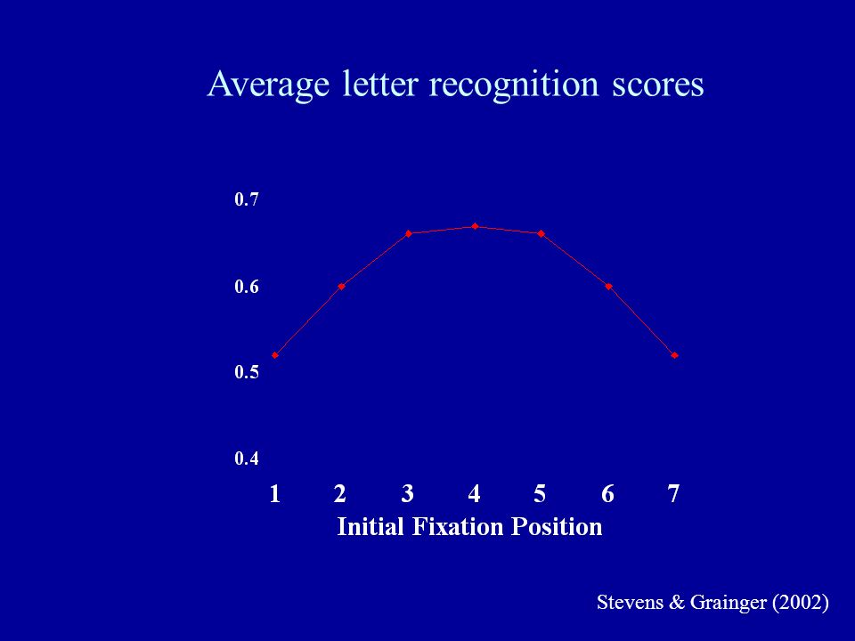 Average letter recognition scores Stevens & Grainger (2002)