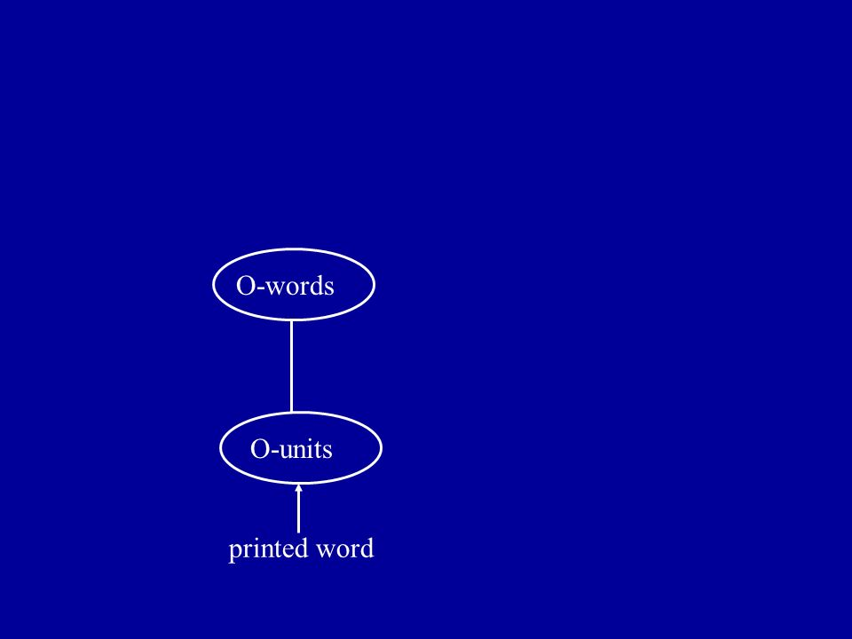 printed word O-units O-wordsP-words O-P-C Nonword primes optimize facilitation by limiting the role of lexical inhibition - which is influenced by prime duration and prime lexicality / frequency (among other factors)
